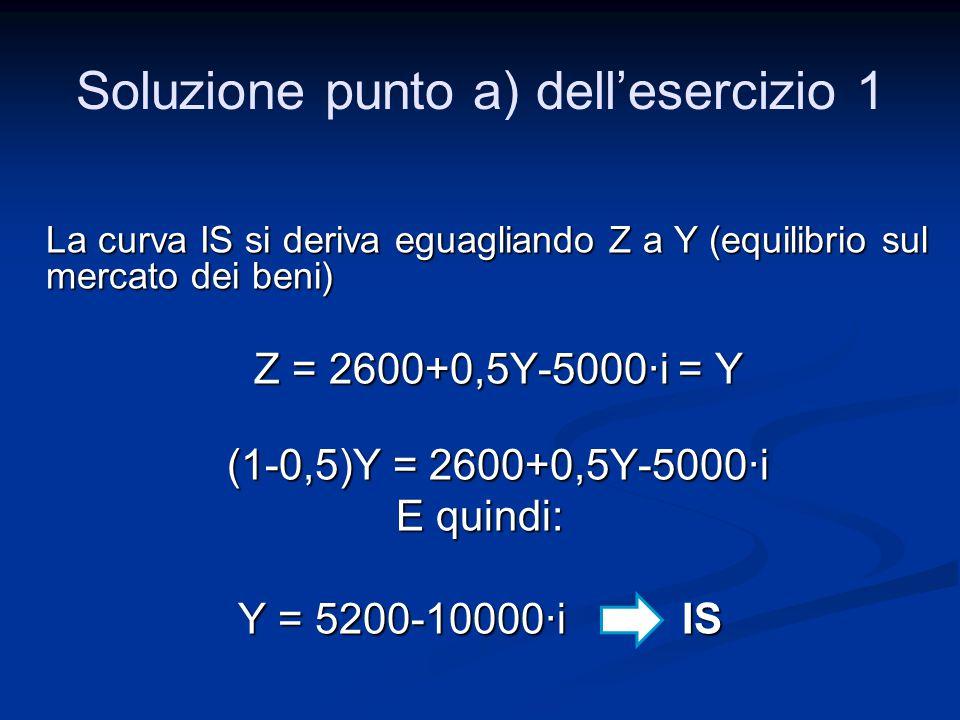 La curva IS si deriva eguagliando Z a Y (equilibrio sul mercato dei beni) La curva IS si deriva eguagliando Z a Y (equilibrio sul mercato dei beni) Z