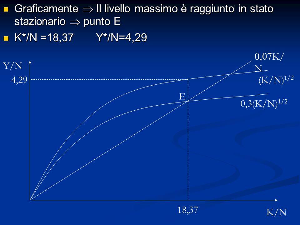 Graficamente  Il livello massimo è raggiunto in stato stazionario  punto E Graficamente  Il livello massimo è raggiunto in stato stazionario  punt