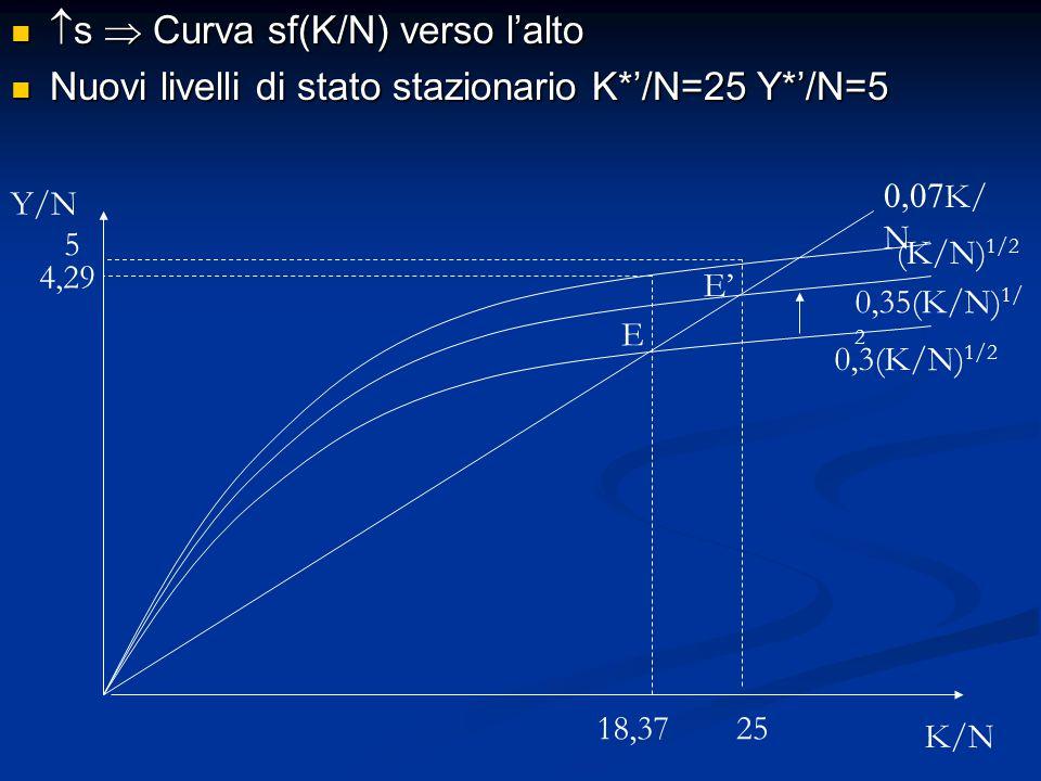  s  Curva sf(K/N) verso l'alto  s  Curva sf(K/N) verso l'alto Nuovi livelli di stato stazionario K*'/N=25 Y*'/N=5 Nuovi livelli di stato stazionar