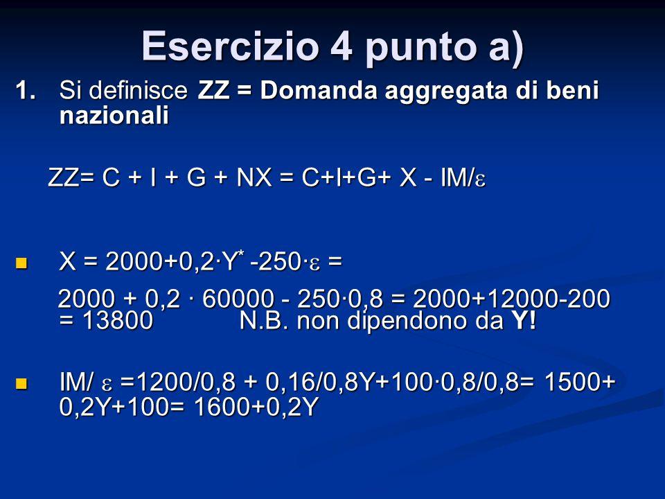 Esercizio 4 punto a) 1.Si definisce ZZ = Domanda aggregata di beni nazionali ZZ= C + I + G + NX = C+I+G+ X - IM/  X = 2000+0,2·Y * -250·  = X = 2000