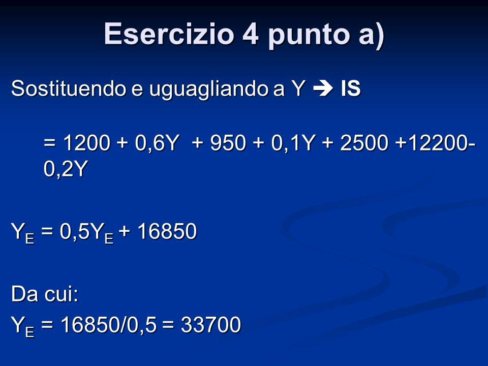 Esercizio 4 punto a) Sostituendo e uguagliando a Y  IS = 1200 + 0,6Y + 950 + 0,1Y + 2500 +12200- 0,2Y Y E = 0,5Y E + 16850 Da cui: Y E = 16850/0,5 =
