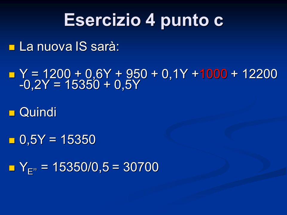 Esercizio 4 punto c La nuova IS sarà: La nuova IS sarà: Y = 1200 + 0,6Y + 950 + 0,1Y +1000 + 12200 -0,2Y = 15350 + 0,5Y Y = 1200 + 0,6Y + 950 + 0,1Y +