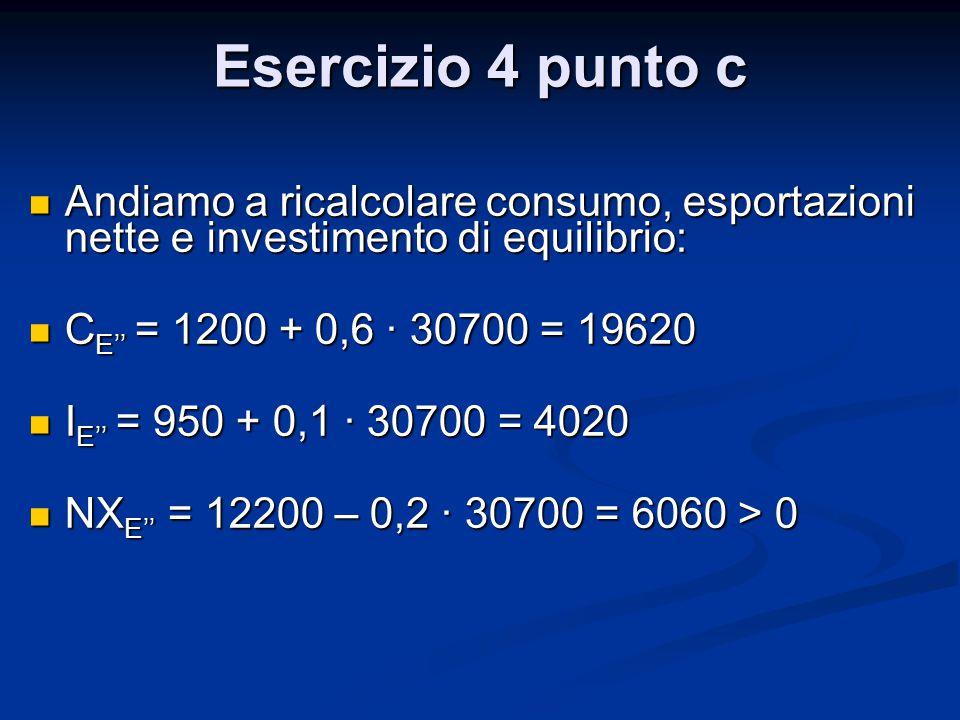 Esercizio 4 punto c Andiamo a ricalcolare consumo, esportazioni nette e investimento di equilibrio: Andiamo a ricalcolare consumo, esportazioni nette