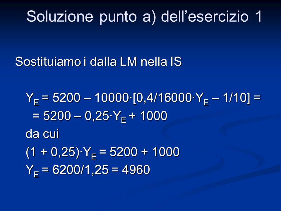 Sostituiamo i dalla LM nella IS Y E = 5200 – 10000·[0,4/16000·Y E – 1/10] = = 5200 – 0,25·Y E + 1000 = 5200 – 0,25·Y E + 1000 da cui (1 + 0,25)·Y E =