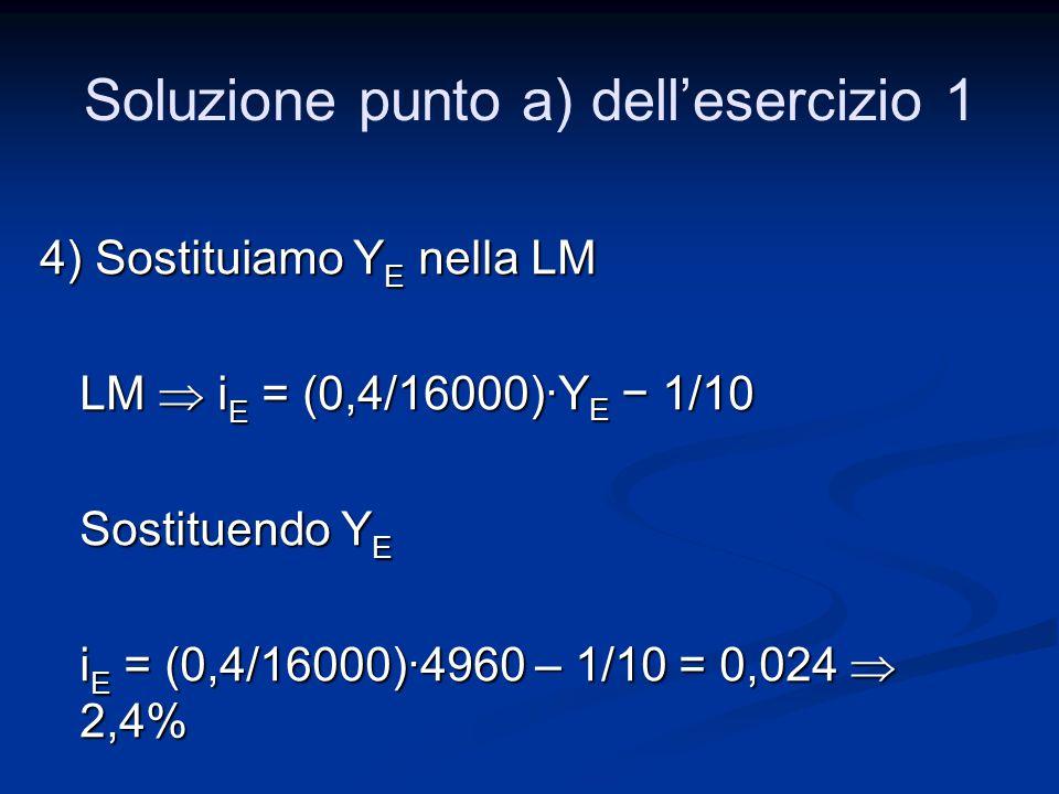 4) Sostituiamo Y E nella LM LM  i E = (0,4/16000)·Y E − 1/10 Sostituendo Y E i E = (0,4/16000)·4960 – 1/10 = 0,024  2,4% Soluzione punto a) dell'ese