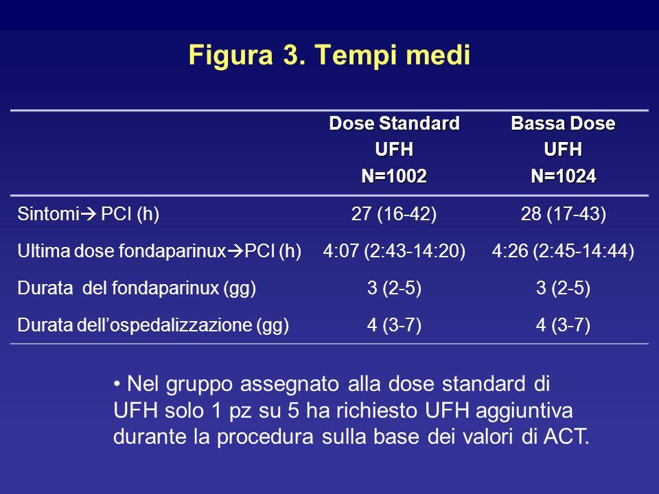 Figura 3. Tempi medi Dose Standard UFHN=1002 Bassa Dose UFHN=1024 Sintomi  PCI (h)27 (16-42)28 (17-43) Ultima dose fondaparinux  PCI (h)4:07 (2:43-1