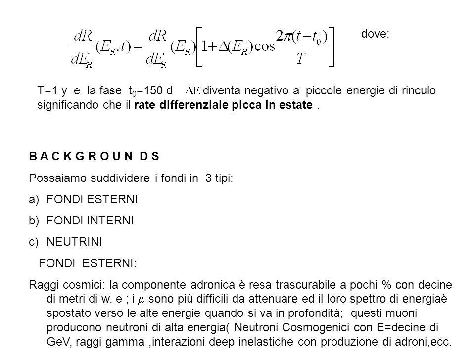 dove: T=1 y e la fase t 0 =150 d  diventa negativo a piccole energie di rinculo significando che il rate differenziale picca in estate.  B A C K