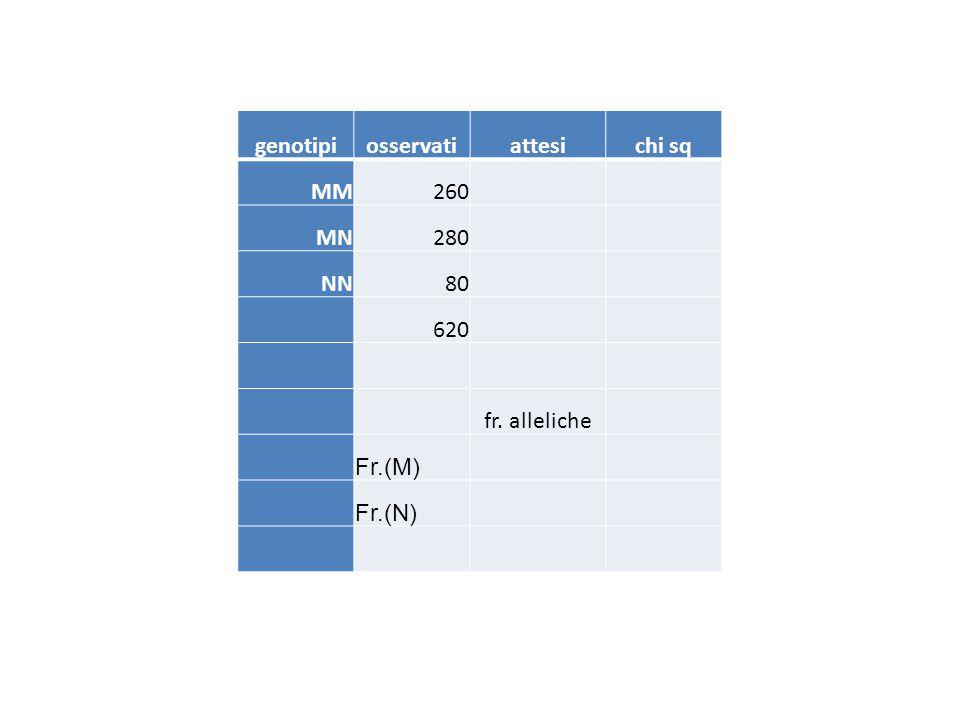genotipiosservatiattesichi sq MM260 MN280 NN80 620 fr. alleliche Fr.(M) Fr.(N)