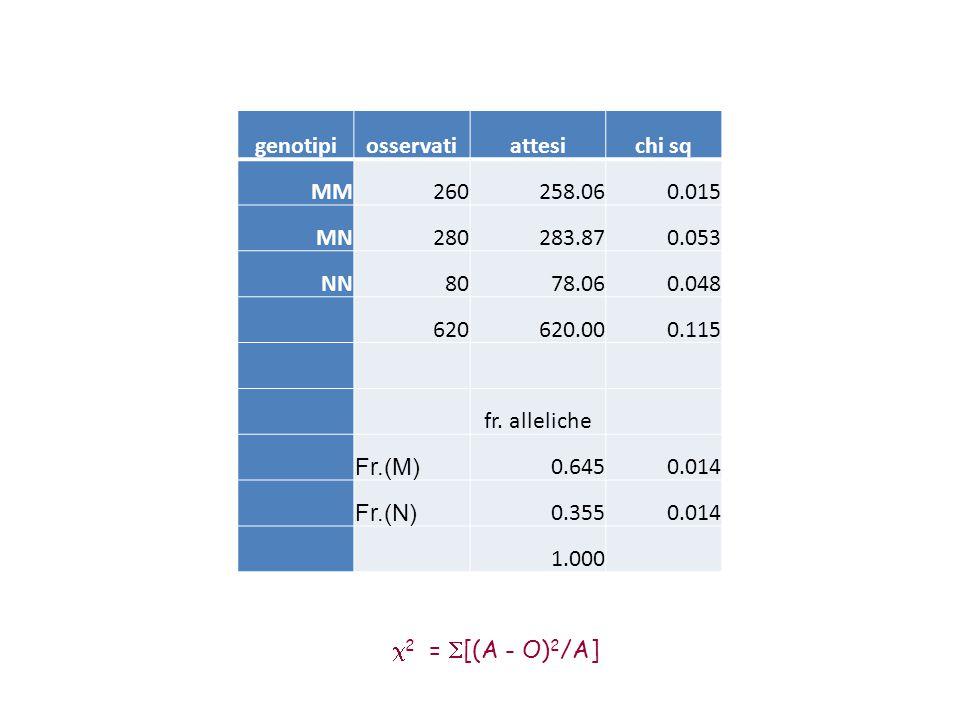 genotipiosservatiattesichi sq MM260258.060.015 MN280283.870.053 NN8078.060.048 620620.000.115 fr. alleliche Fr.(M) 0.6450.014 Fr.(N) 0.3550.014 1.000