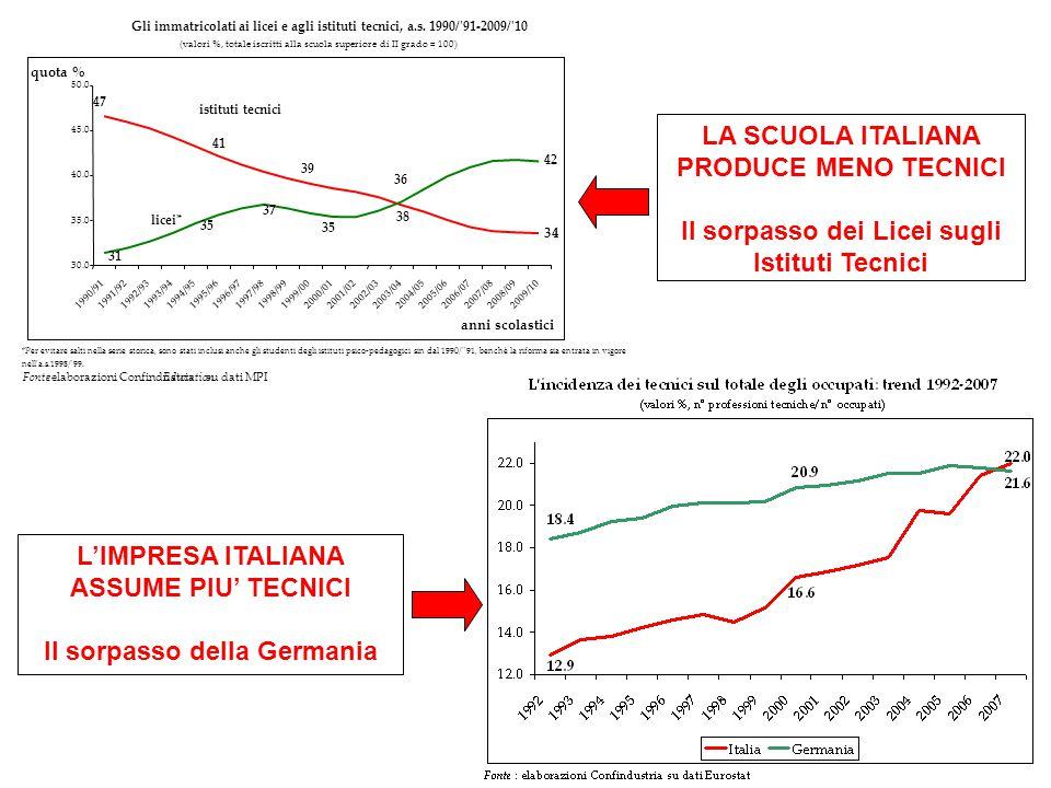 LA SCUOLA ITALIANA PRODUCE MENO TECNICI Il sorpasso dei Licei sugli Istituti Tecnici L'IMPRESA ITALIANA ASSUME PIU' TECNICI Il sorpasso della Germania