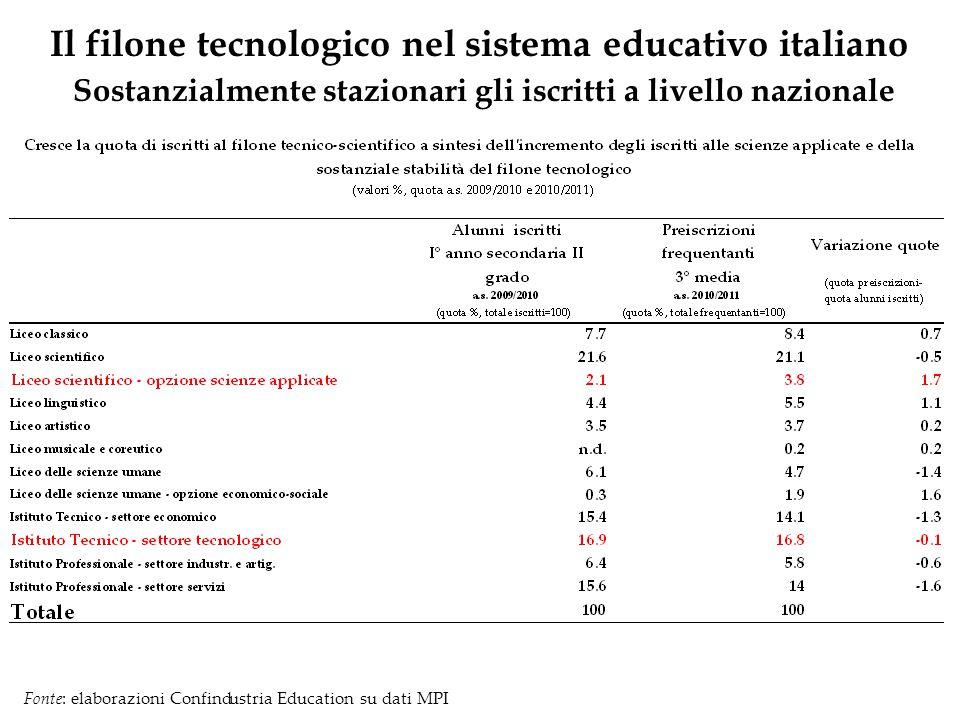 Il filone tecnologico nel sistema educativo italiano Sostanzialmente stazionari gli iscritti a livello nazionale Fonte: elaborazioni Confindustria Edu