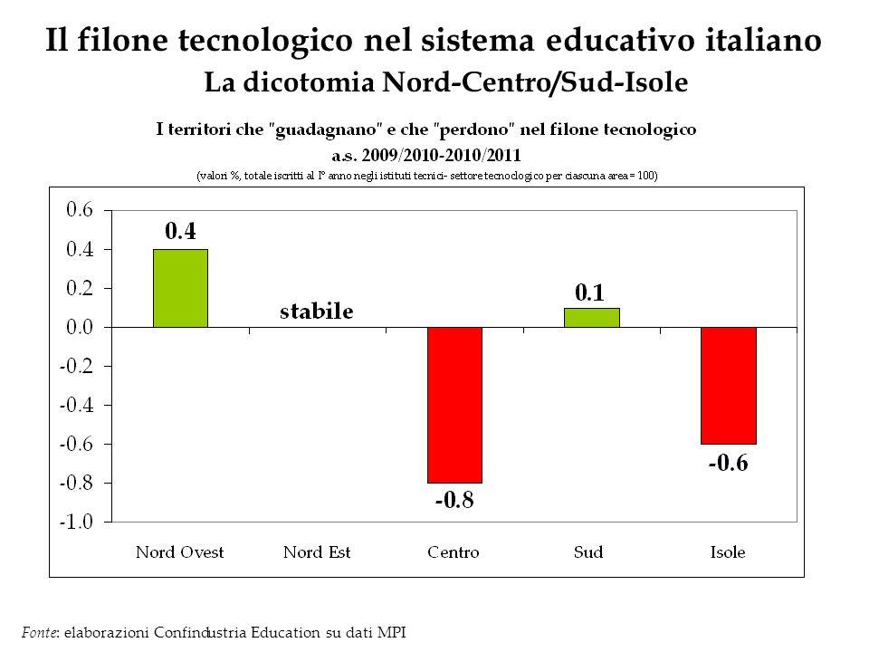 Il filone tecnologico nel sistema educativo italiano La dicotomia Nord-Centro/Sud-Isole Fonte: elaborazioni Confindustria Education su dati MPI