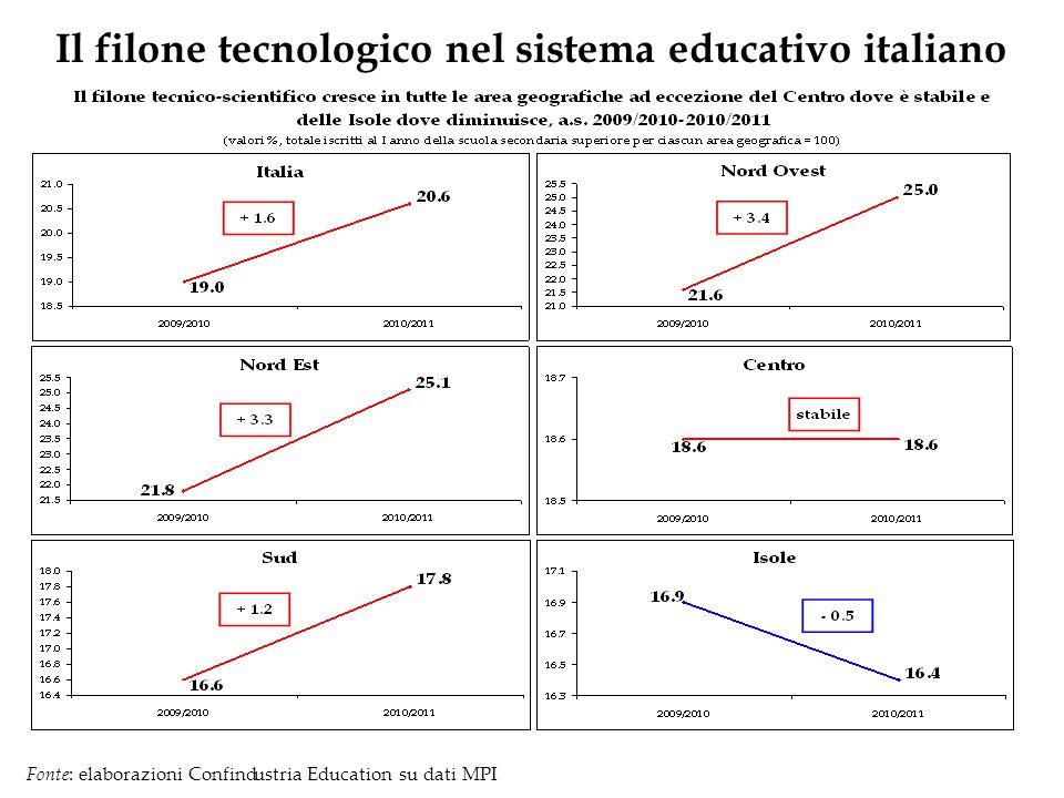 Il filone tecnologico nel sistema educativo italiano Fonte: elaborazioni Confindustria Education su dati MPI