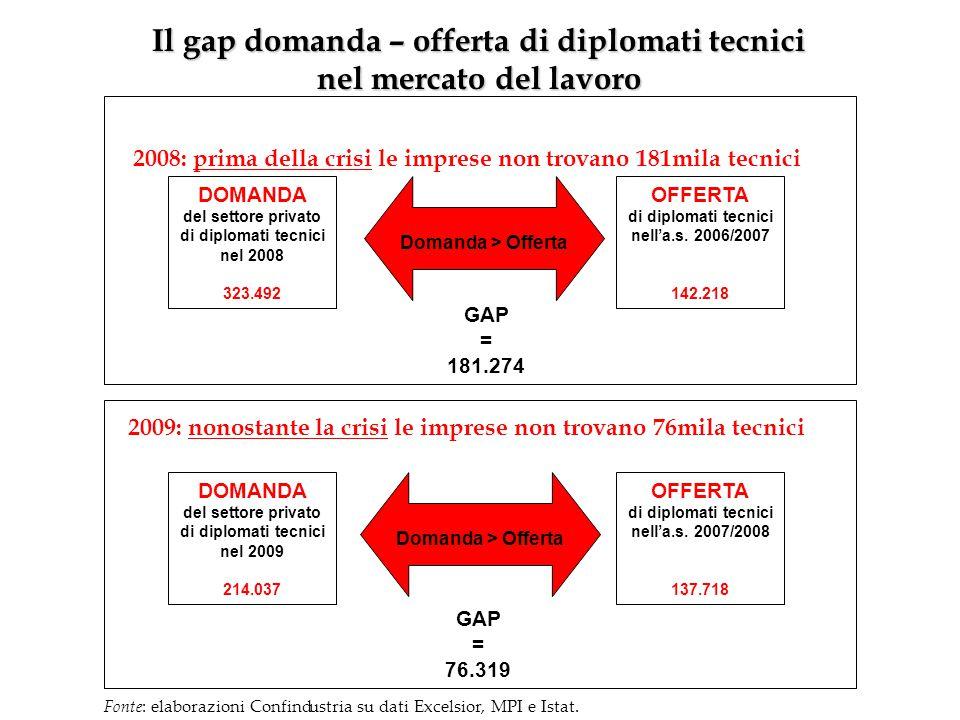 DOMANDA del settore privato di diplomati tecnici nel 2008 323.492 OFFERTA di diplomati tecnici nell'a.s. 2006/2007 142.218 Domanda > Offerta GAP = 181