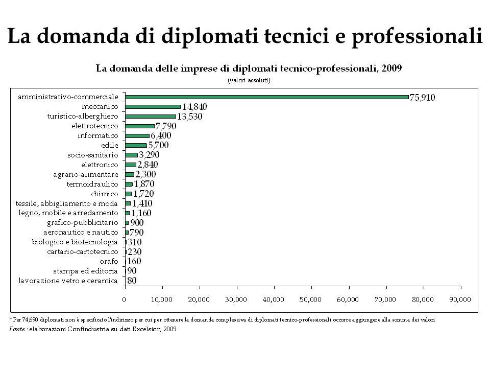 La domanda di diplomati tecnici e professionali