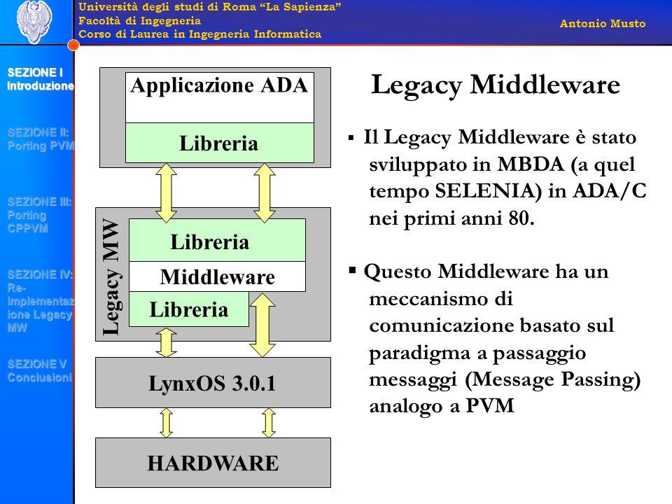 Università degli studi di Roma La Sapienza Facoltà di Ingegneria Corso di Laurea in Ingegneria Informatica Antonio Musto Legacy Middleware Middleware Libreria Legacy MW Libreria Applicazione ADA LynxOS 3.0.1 HARDWARE  Il Legacy Middleware è stato sviluppato in MBDA (a quel tempo SELENIA) in ADA/C nei primi anni 80.