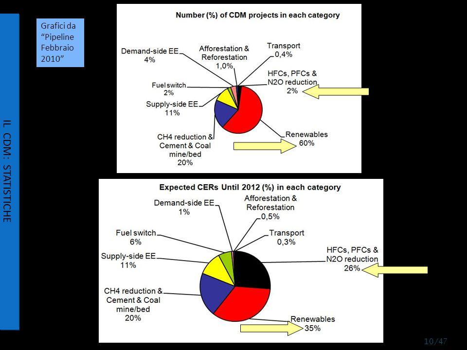 IL CDM: STATISTICHE Grafici da Pipeline Febbraio 2010 10/47