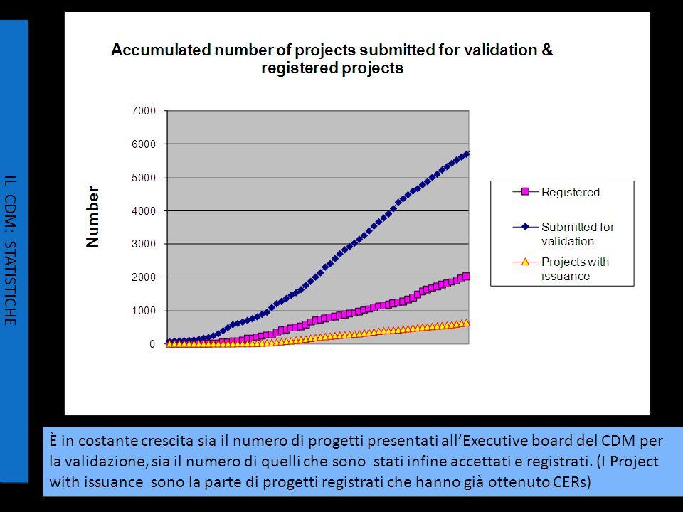 È in costante crescita sia il numero di progetti presentati all'Executive board del CDM per la validazione, sia il numero di quelli che sono stati infine accettati e registrati.