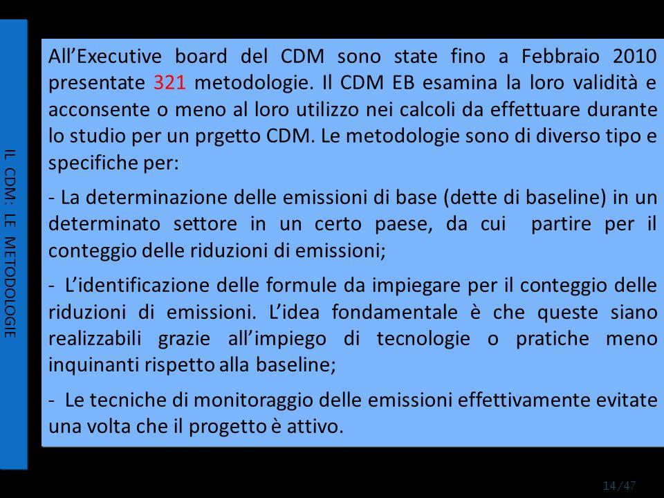 All'Executive board del CDM sono state fino a Febbraio 2010 presentate 321 metodologie.