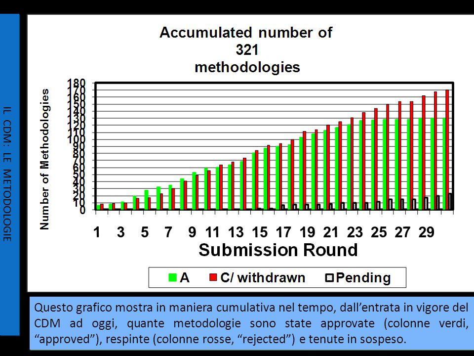 15/34 IL CDM: LE METODOLOGIE Questo grafico mostra in maniera cumulativa nel tempo, dall'entrata in vigore del CDM ad oggi, quante metodologie sono state approvate (colonne verdi, approved ), respinte (colonne rosse, rejected ) e tenute in sospeso.