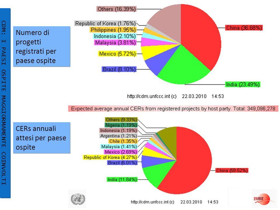 Numero di progetti registrati per paese ospite 22/34 CDM: I PAESI OSPITE MAGGIORMAMENTE COINVOLTI CERs annuali attesi per paese ospite