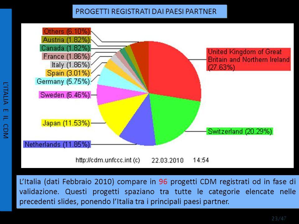 L'Italia (dati Febbraio 2010) compare in 96 progetti CDM registrati od in fase di validazione.