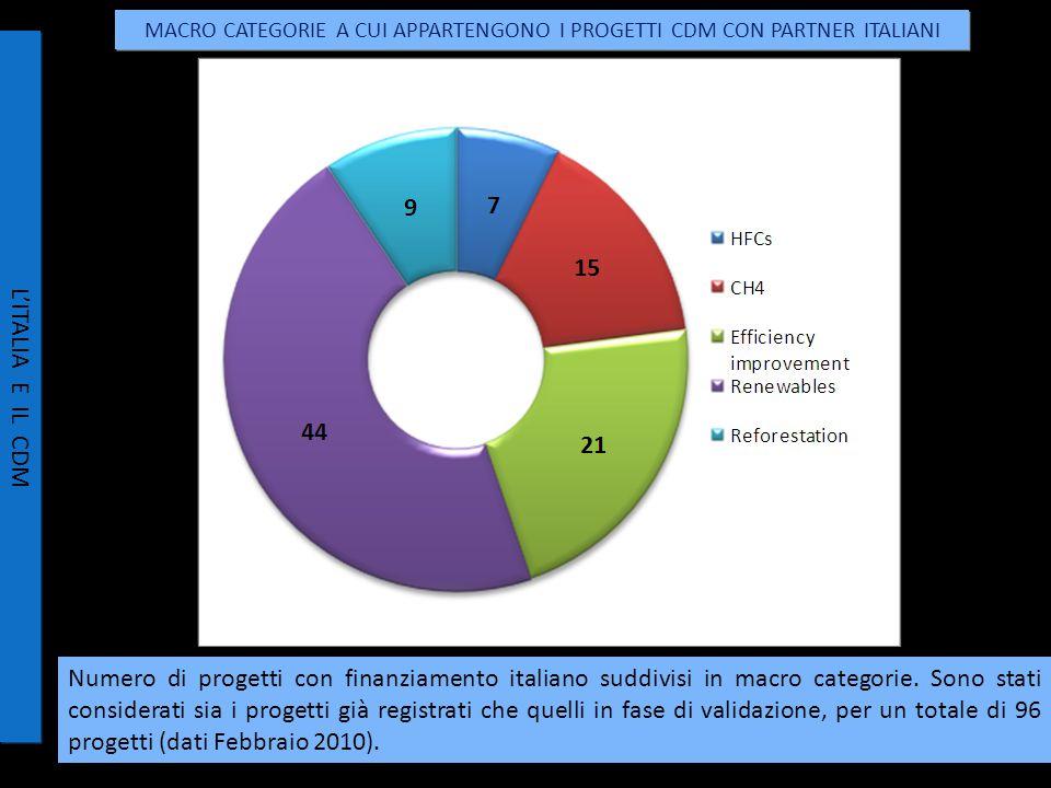 Numero di progetti con finanziamento italiano suddivisi in macro categorie.