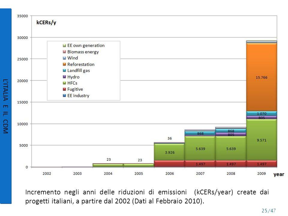 Incremento negli anni delle riduzioni di emissioni (kCERs/year) create dai progetti italiani, a partire dal 2002 (Dati al Febbraio 2010).