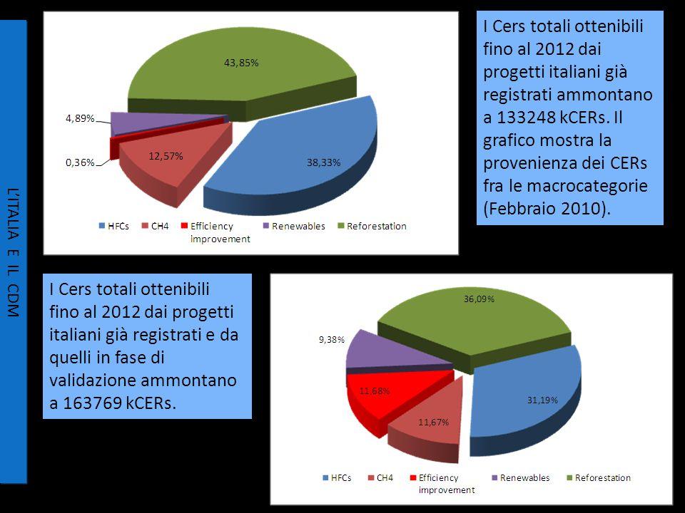 I Cers totali ottenibili fino al 2012 dai progetti italiani già registrati ammontano a 133248 kCERs.