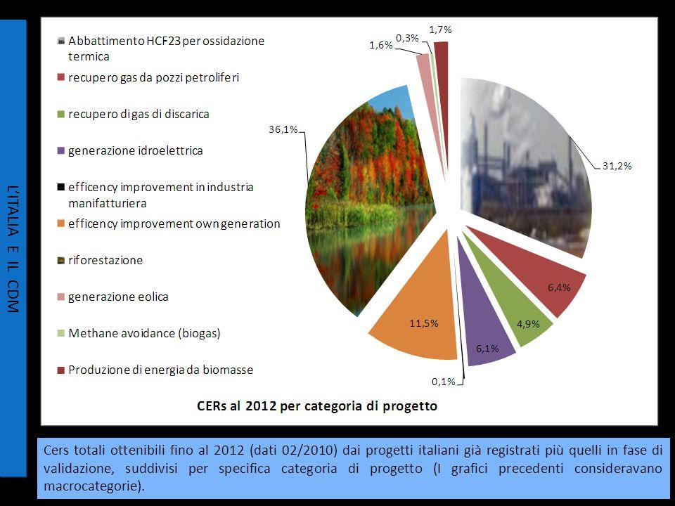27/34 L'ITALIA E IL CDM Cers totali ottenibili fino al 2012 (dati 02/2010) dai progetti italiani già registrati più quelli in fase di validazione, suddivisi per specifica categoria di progetto (I grafici precedenti consideravano macrocategorie).