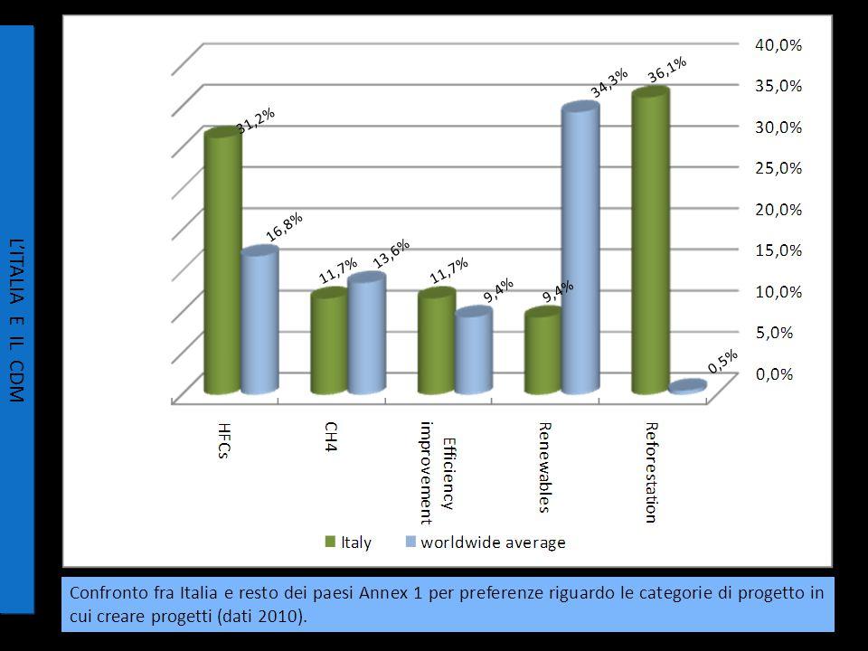 Confronto fra Italia e resto dei paesi Annex 1 per preferenze riguardo le categorie di progetto in cui creare progetti (dati 2010).