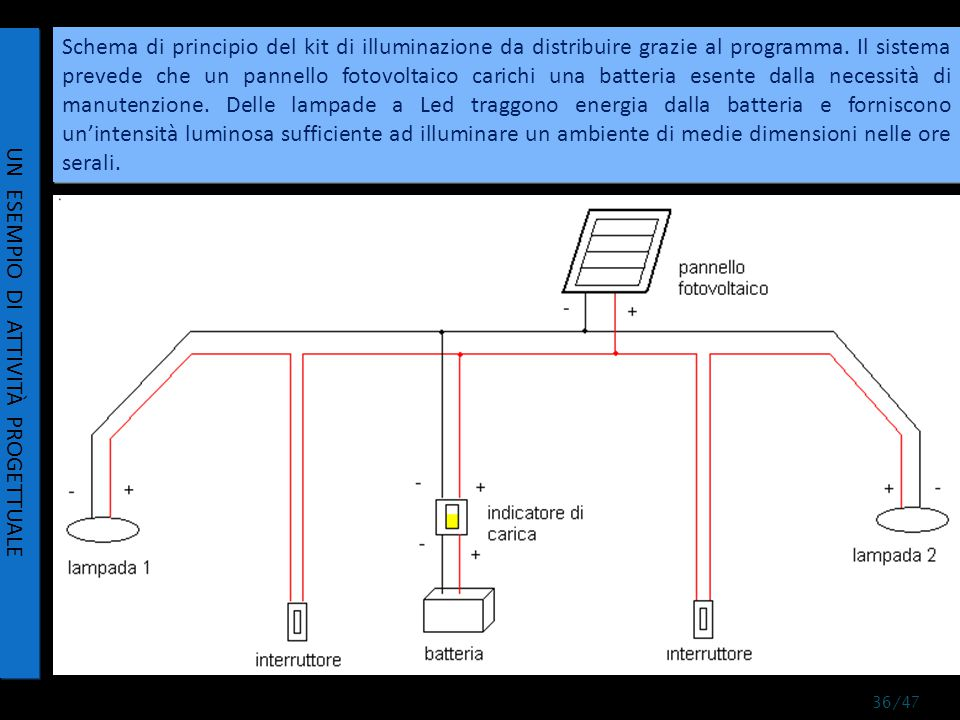 Schema di principio del kit di illuminazione da distribuire grazie al programma.