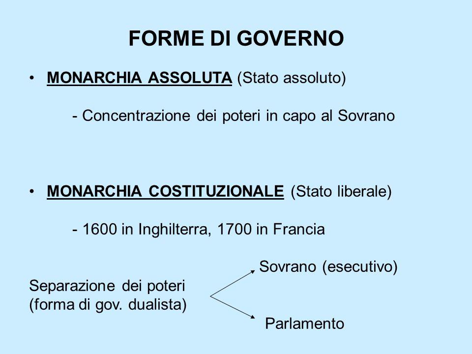 FORME DI GOVERNO MONARCHIA ASSOLUTA (Stato assoluto) - Concentrazione dei poteri in capo al Sovrano MONARCHIA COSTITUZIONALE (Stato liberale) - 1600 i