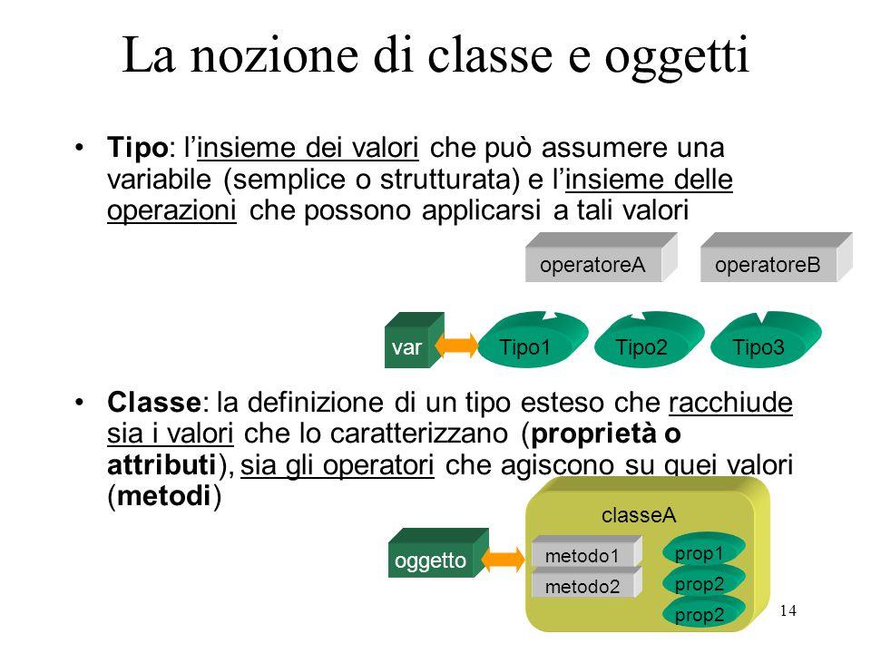 14 La nozione di classe e oggetti Tipo: l'insieme dei valori che può assumere una variabile (semplice o strutturata) e l'insieme delle operazioni che possono applicarsi a tali valori Classe: la definizione di un tipo esteso che racchiude sia i valori che lo caratterizzano (proprietà o attributi), sia gli operatori che agiscono su quei valori (metodi) Tipo1Tipo2Tipo3 operatoreAoperatoreB var classeA metodo2 prop2 metodo1 prop2 prop1 oggetto