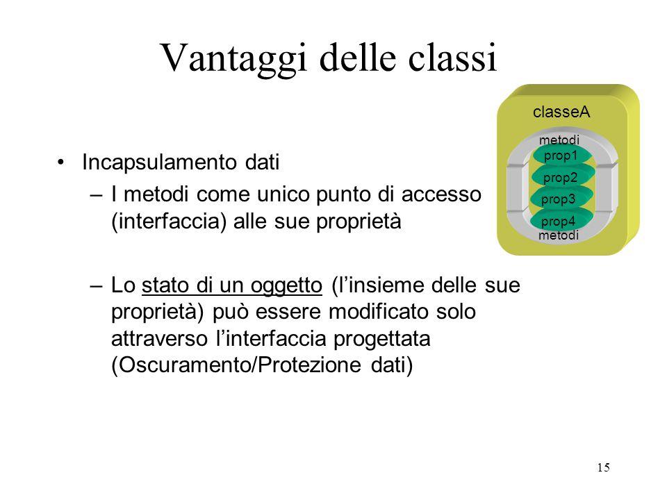 15 classeA Vantaggi delle classi Incapsulamento dati –I metodi come unico punto di accesso (interfaccia) alle sue proprietà –Lo stato di un oggetto (l