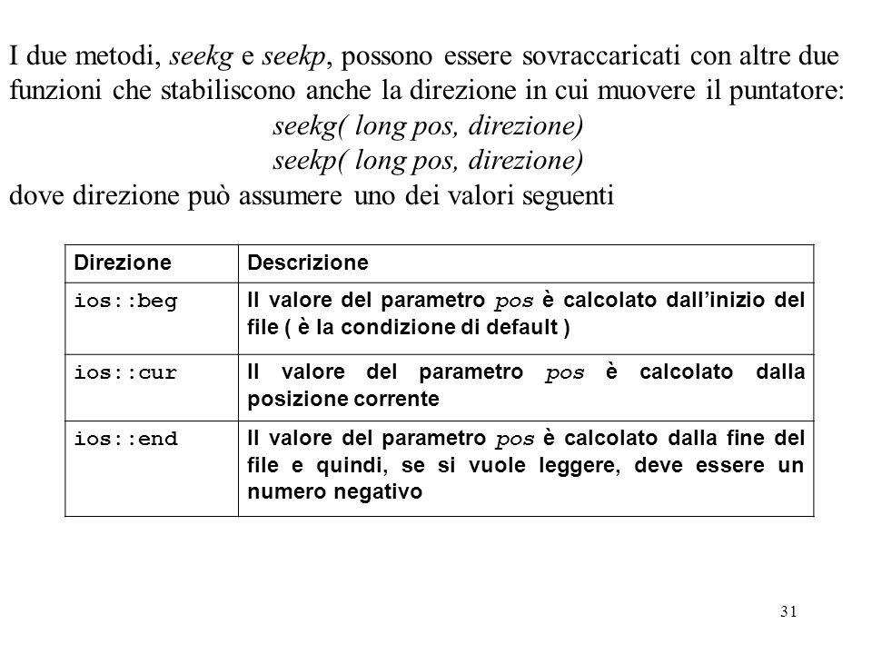 31 I due metodi, seekg e seekp, possono essere sovraccaricati con altre due funzioni che stabiliscono anche la direzione in cui muovere il puntatore: seekg( long pos, direzione) seekp( long pos, direzione) dove direzione può assumere uno dei valori seguenti.