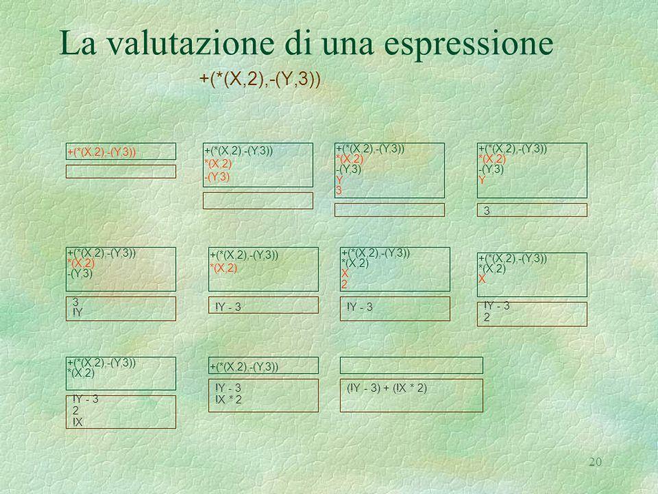20 La valutazione di una espressione +(*(X,2),-(Y,3)) *(X,2) -(Y,3) +(*(X,2),-(Y,3)) *(X,2) -(Y,3) Y 3 +(*(X,2),-(Y,3)) *(X,2) -(Y,3) Y 3 +(*(X,2),-(Y