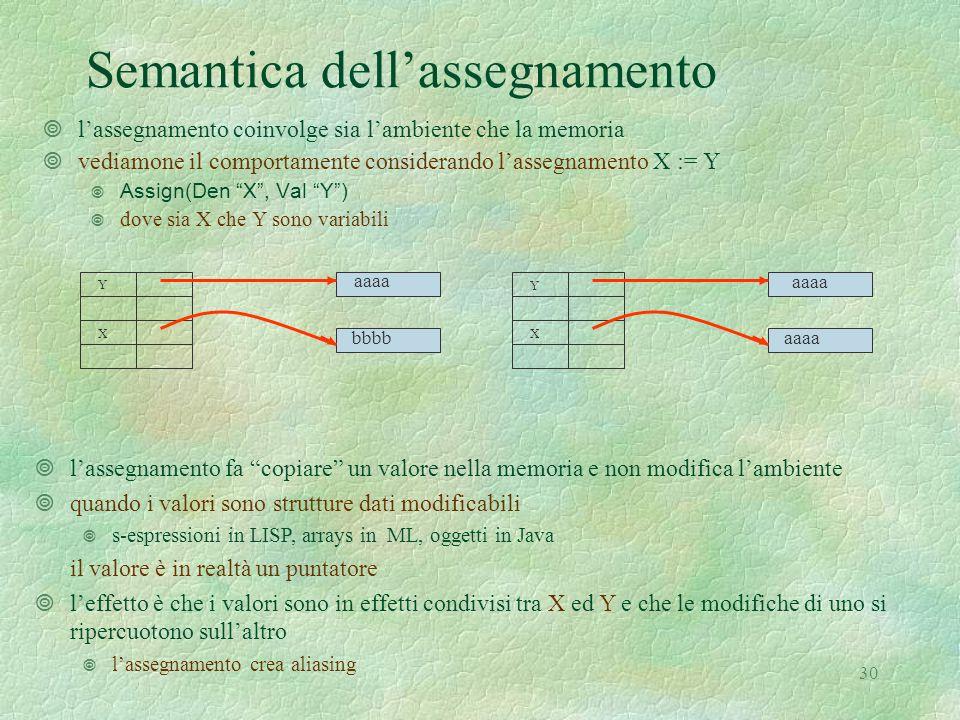30 Semantica dell'assegnamento ¥l'assegnamento coinvolge sia l'ambiente che la memoria ¥vediamone il comportamente considerando l'assegnamento X := Y