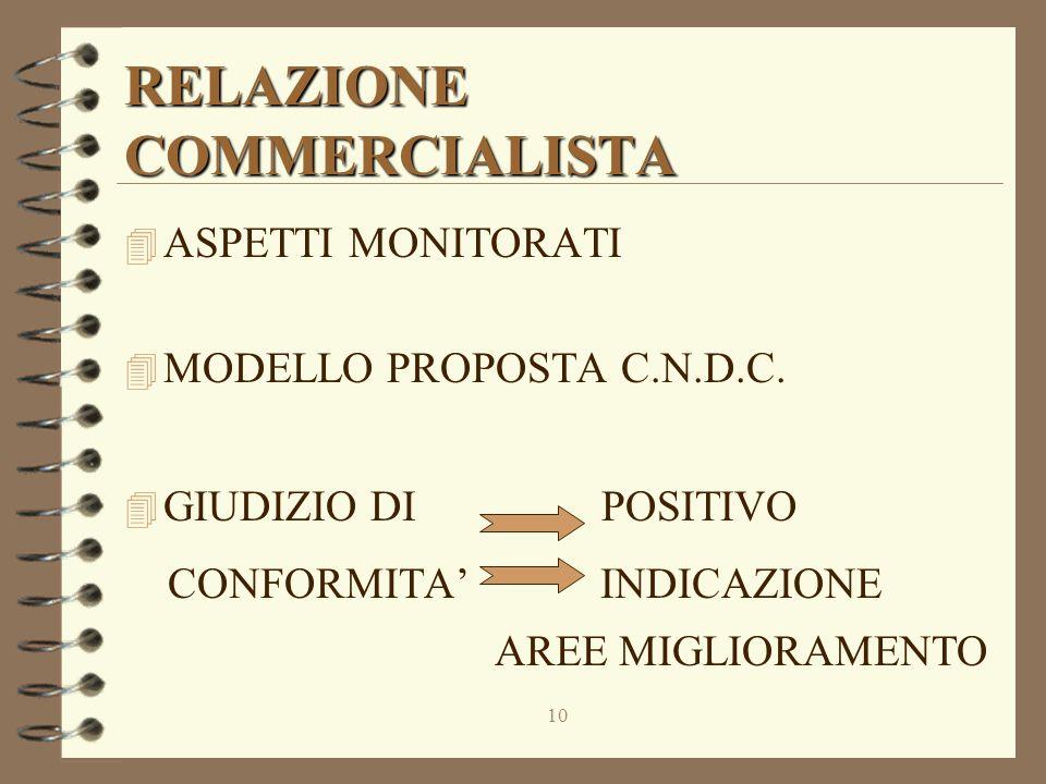 10 RELAZIONE COMMERCIALISTA 4 ASPETTI MONITORATI 4 MODELLO PROPOSTA C.N.D.C.