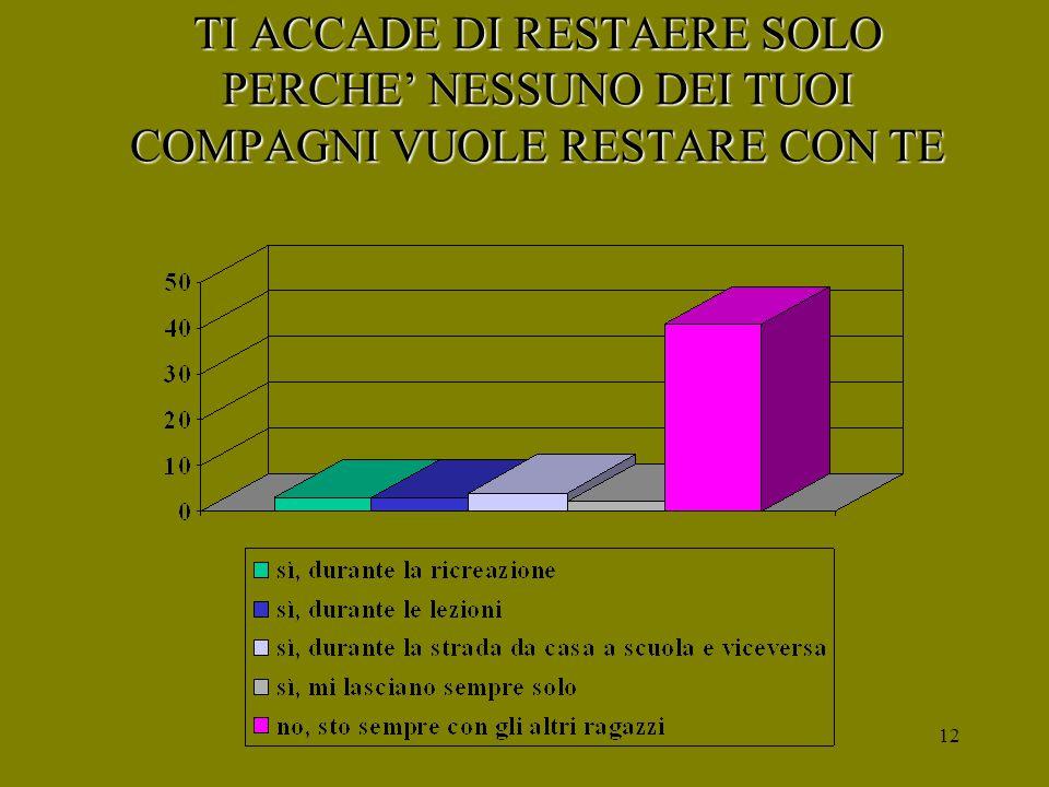 11 QUALE MOMENTO DELLA GIORNATA PREFERISCI TRASCORRERE CON I COMPAGNI DI CLASSE