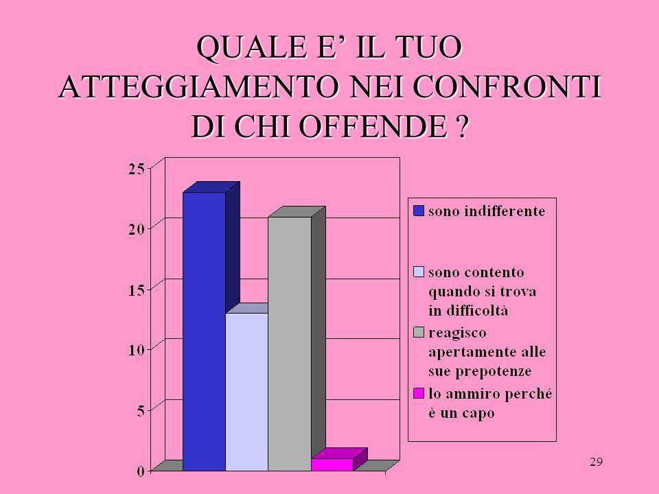 28 TI CAPITA DI NON INTERVENIRE PERCHE'