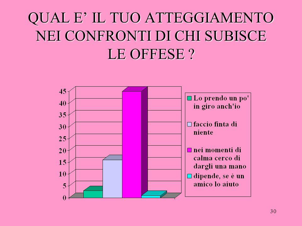 29 QUALE E' IL TUO ATTEGGIAMENTO NEI CONFRONTI DI CHI OFFENDE