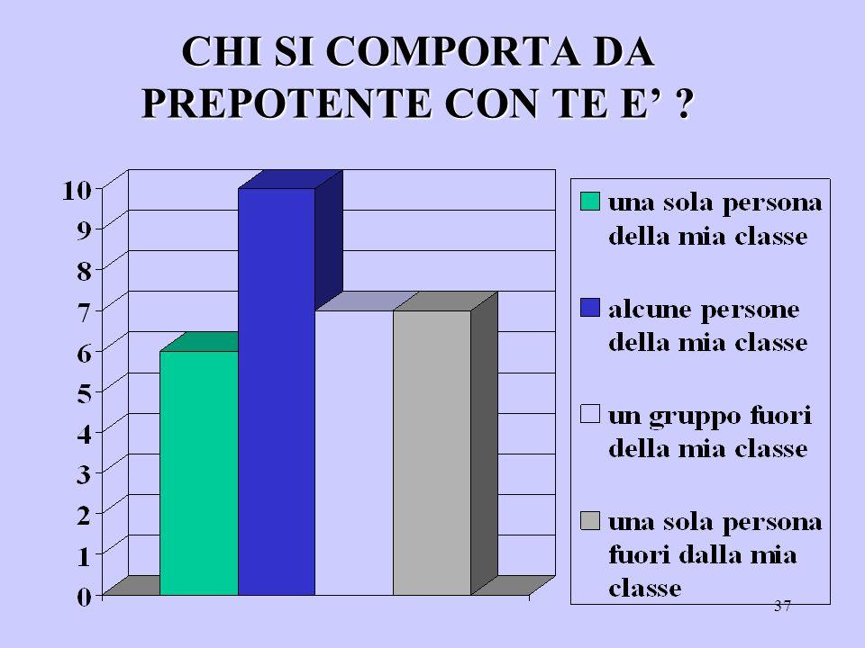 36 SECONDO TE I TUOI COMPAGNI/E...