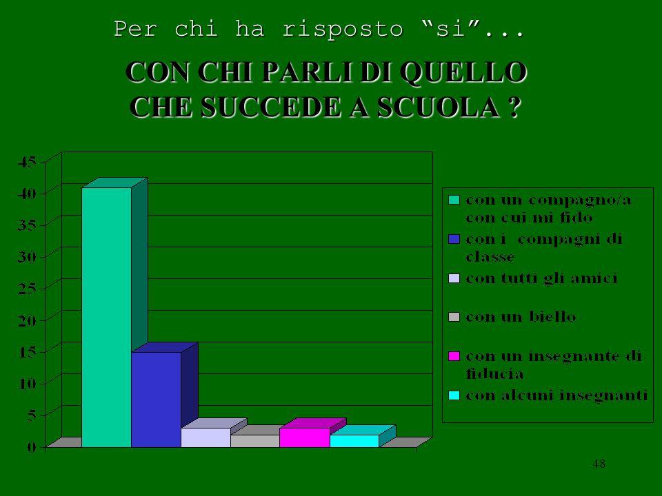 47 ALL' INTERNO DELLA SCUOLA PARLI DI QUELLO CHE SUCCEDE SI' = 55 SI' = 55 NO = 15 NO = 15