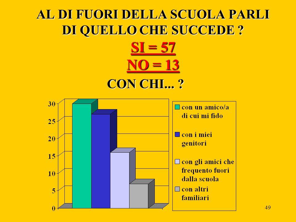 48 Per chi ha risposto si ... CON CHI PARLI DI QUELLO CHE SUCCEDE A SCUOLA