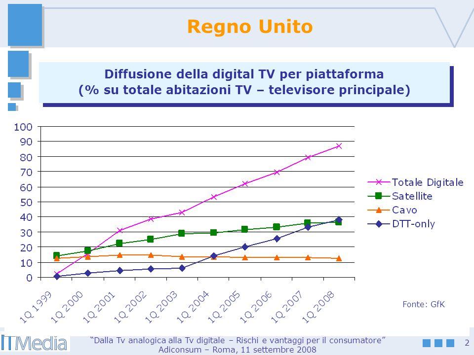 Dalla Tv analogica alla Tv digitale – Rischi e vantaggi per il consumatore Adiconsum – Roma, 11 settembre 2008 2 Regno Unito Diffusione della digital TV per piattaforma (% su totale abitazioni TV – televisore principale) Diffusione della digital TV per piattaforma (% su totale abitazioni TV – televisore principale) Fonte: GfK