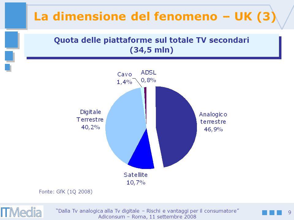 Dalla Tv analogica alla Tv digitale – Rischi e vantaggi per il consumatore Adiconsum – Roma, 11 settembre 2008 9 Quota delle piattaforme sul totale TV secondari (34,5 mln) Quota delle piattaforme sul totale TV secondari (34,5 mln) Fonte: GfK (1Q 2008) La dimensione del fenomeno – UK (3)