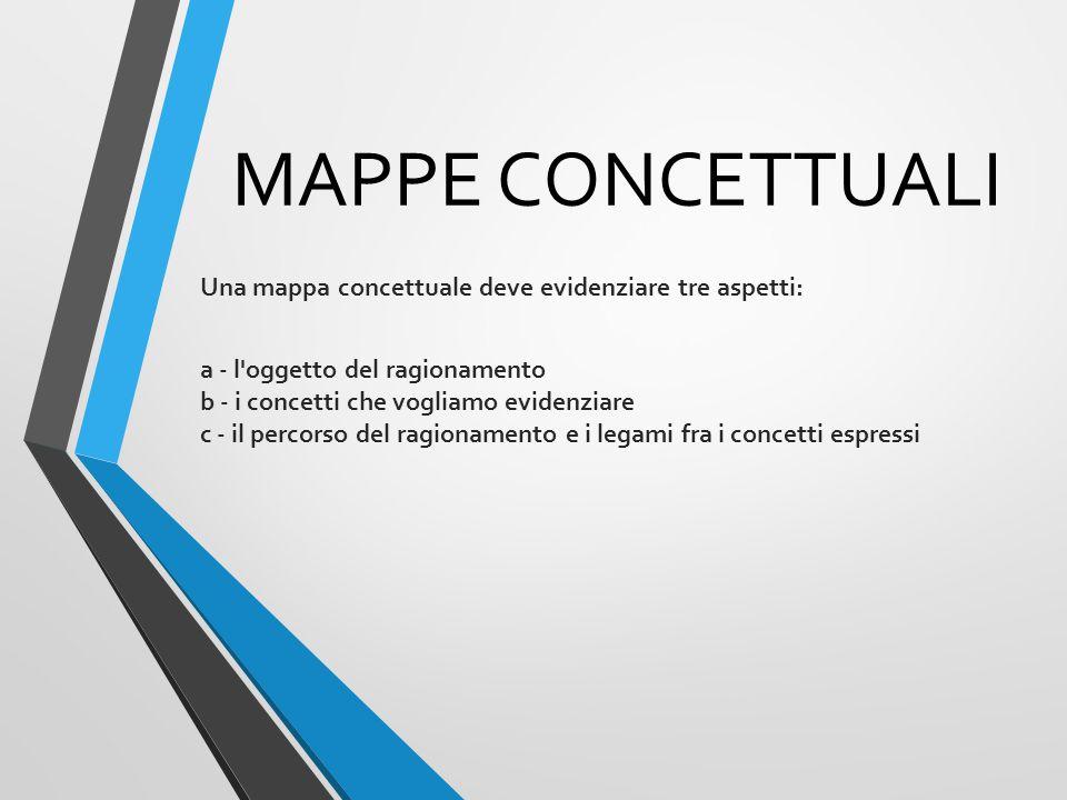 MAPPE CONCETTUALI Una mappa concettuale deve evidenziare tre aspetti: a - l oggetto del ragionamento b - i concetti che vogliamo evidenziare c - il percorso del ragionamento e i legami fra i concetti espressi