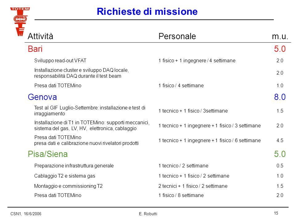 15 CSN1, 16/6/2006E. Robutti Richieste di missione AttivitàPersonalem.u.