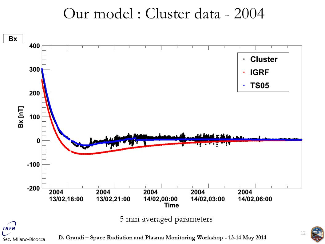 12 Our model : Cluster data - 2004 Sez. Milano-Bicocca D.